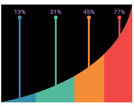 Optimizarea Campaniilor + Optimizare Rata Conversie